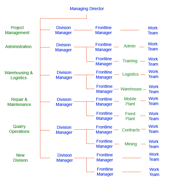 CEG Resources Organisational Chart